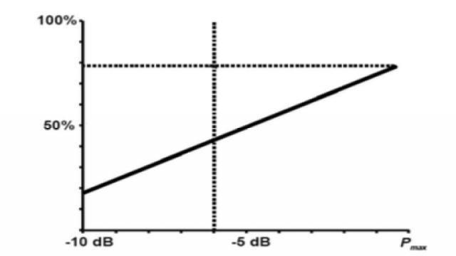 图 4 AB 类放大器的漏级效率曲线图