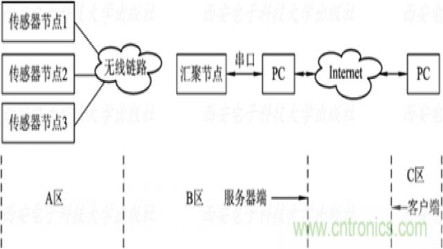 远程监测无线传感器网络系统结构框图