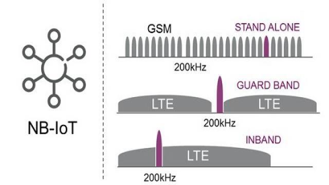 图1、窄带物联网(NB-IoT)是一种基于3GPP标准的蜂窝物联网技术