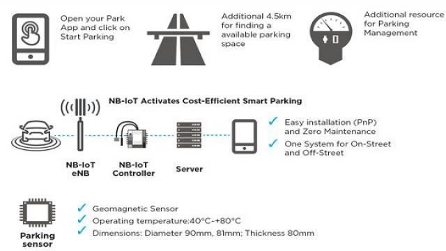 图3、德电(DT)的智能停车项目的系统架构