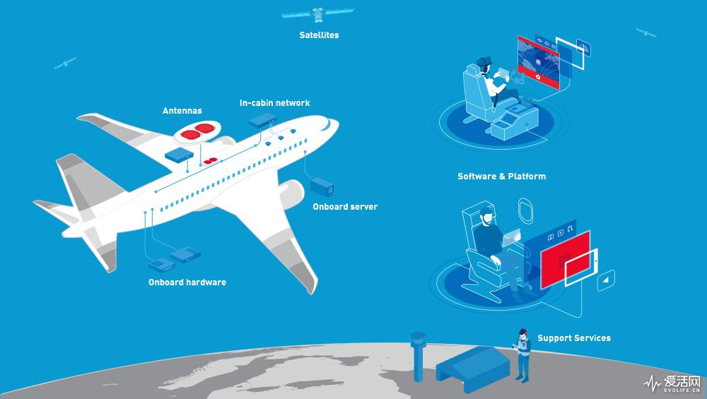 从此飞机上也能用wifi了