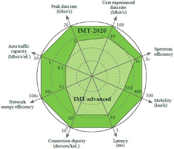 欧美seitu_图2,itu-r m.2083中4g和5g关键性能指标的对比图
