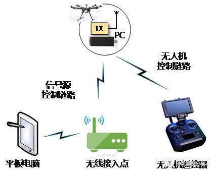 性爱技术ckck_利用无人机技术测量固定站天线的方向性