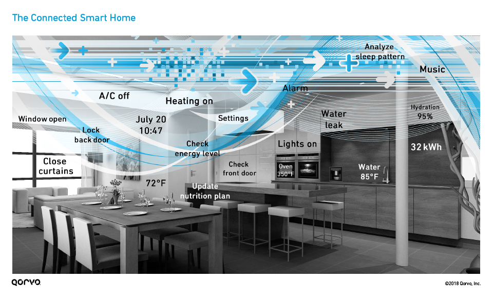 figure2_connected-smart-home_960x580