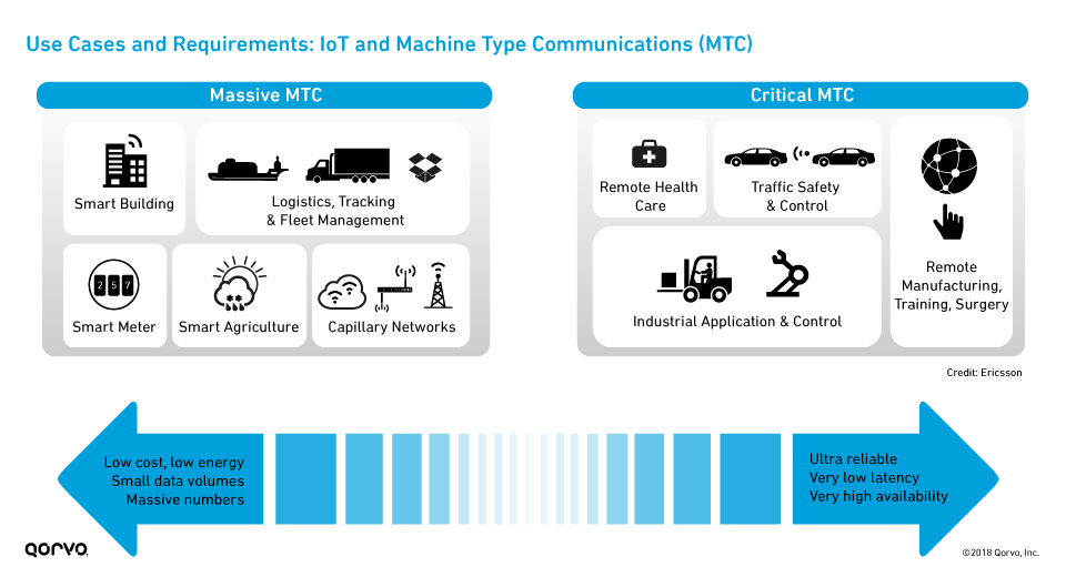 fig1-use-cases-iot-machine-type-communication