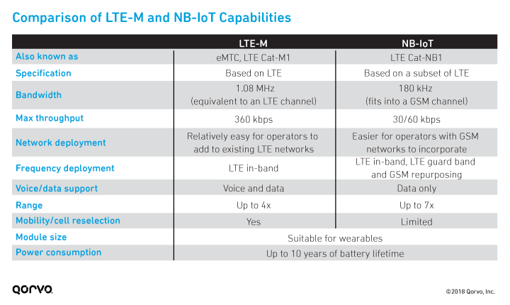 fig2_comparison-lte-m-nb-iot-capabilities