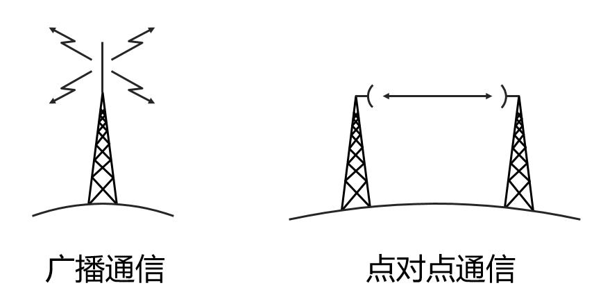 科普:什么是微波通信