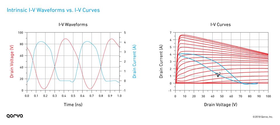 fig01_intrinsic-iv-waveforms-vs-iv-curves