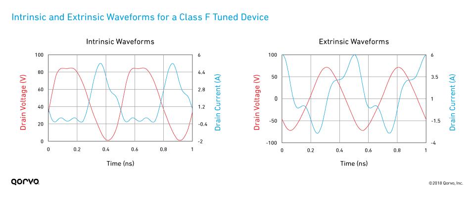 fig06_intrinsic-extrinsic-iv-waveforms-class-f-pa_960x400
