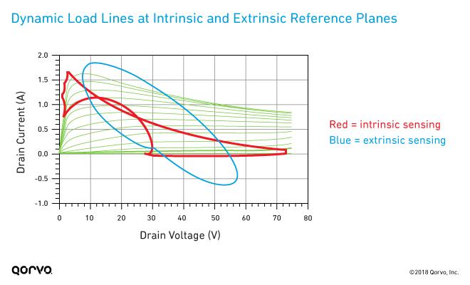fig05_dynamic-load-lines-intrinsic-extrinsic-planes_660px
