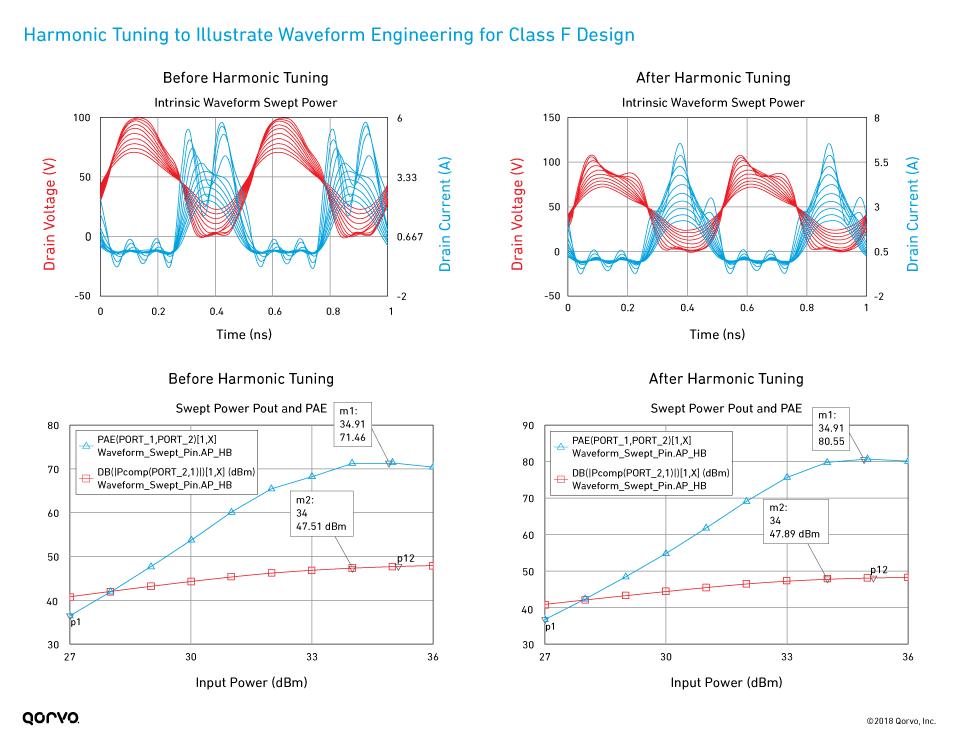fig07_harmonic-tuning-waveform-engineering-class-f_960px