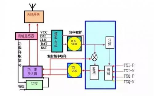 发射电路的结构和工作原理