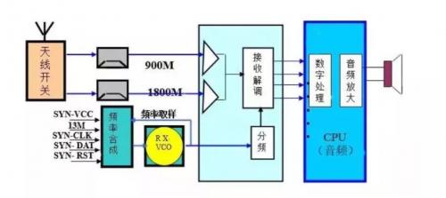 接收电路的结构和工作原理