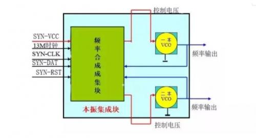 手机本振电路有四种电路结构