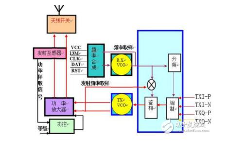 射频电路原理