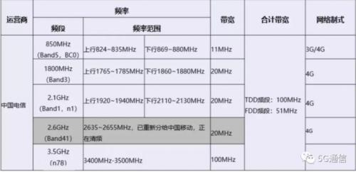 电信5G频段