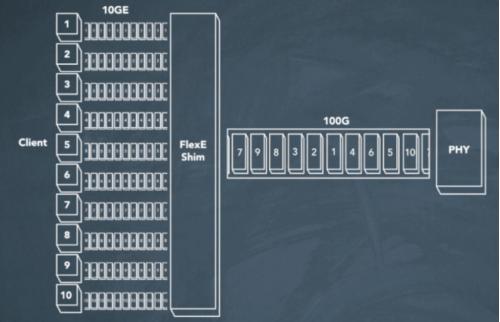 三路MAC数据流