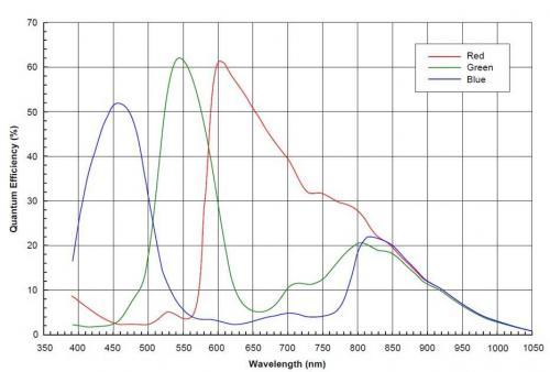 传感器量子效率 典型的彩色图像传感器还包括NIR,这是一般的相机会过滤掉的
