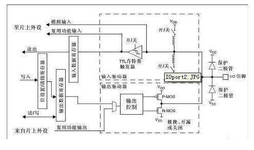 STM32引脚
