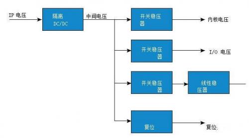嵌入式系统