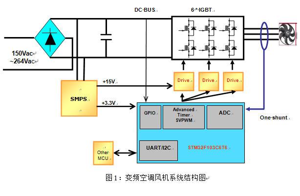 永磁同步电机矢量控制方案在变频空调风机中的运用-s