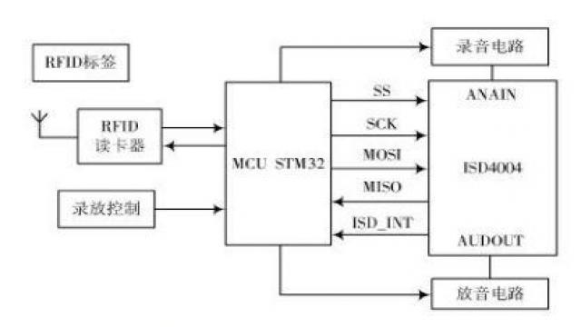 图1系统结构原理框图