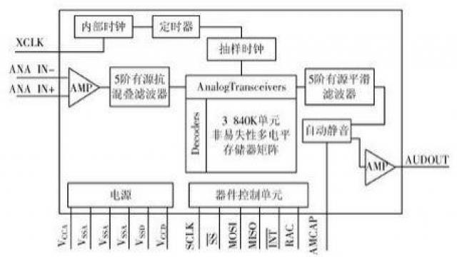 图2 ISD4004内部结构