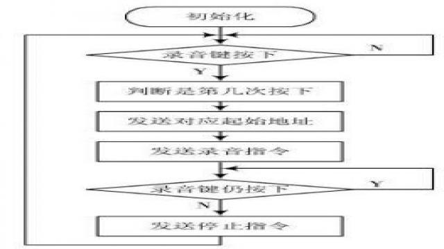 图5录音流程图