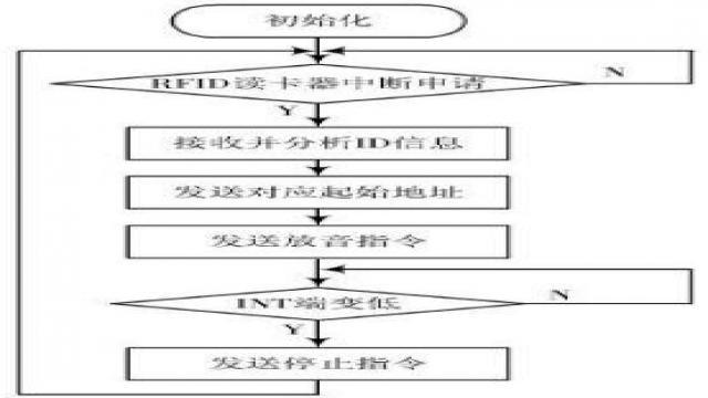 图6放音流程图