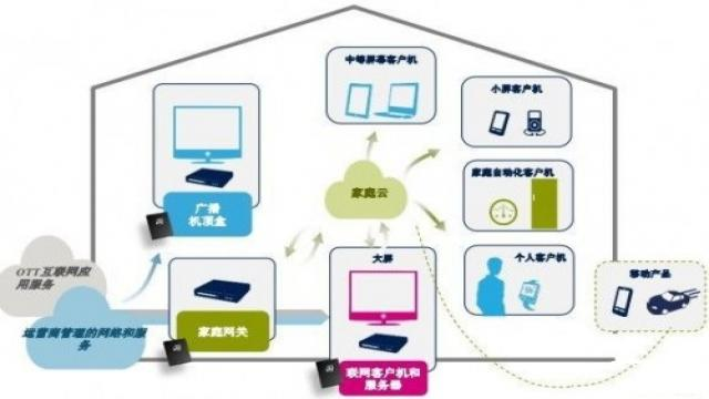 图2 以家庭云为中心的生态系统
