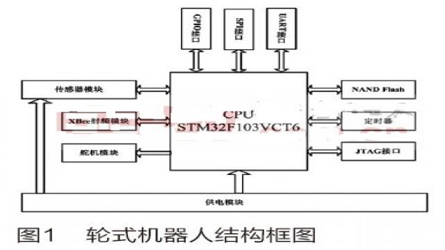 基于STM32的家庭服务机器人系统设计