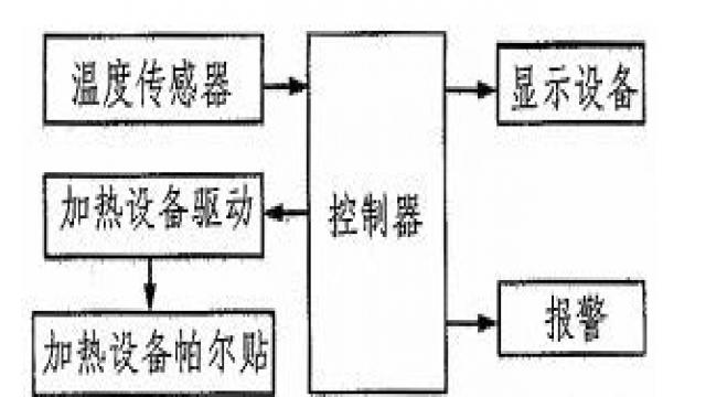 温度控制系统整体结构