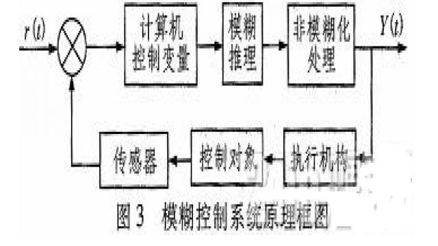 模糊控制系统原理框图