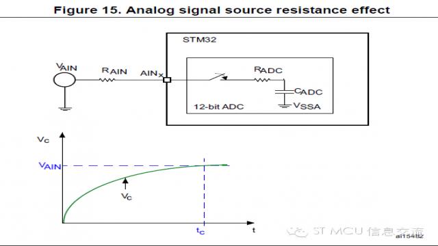 STM32 ADC应用要注意的几点问题