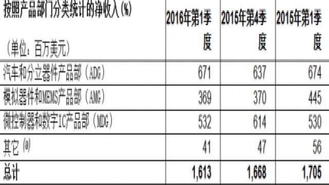 意法半导体(ST) 公布2016年第一季度财报