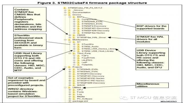 关于STM32Cube的几个常见问题3