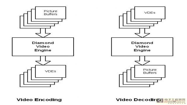用于手机SoC设计的部件级多媒体功能模块 1