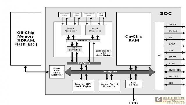 用于手机SoC设计的部件级多媒体功能模块 2