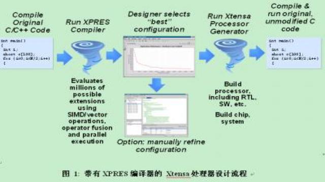 XPRES编译器1