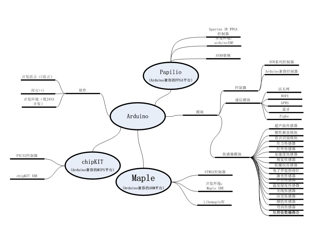 读图:arduino的谱系 - 数字匠人 - 与非博客 - 与非网图片