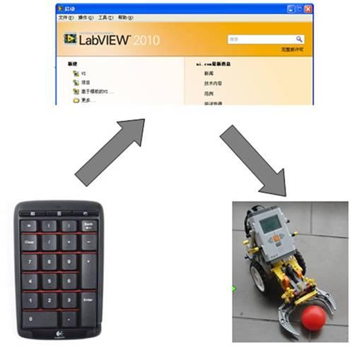 键盘遥控NXT机器人的LabVIEW编程详解