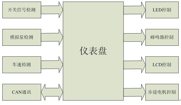 仪表盘系统结构图