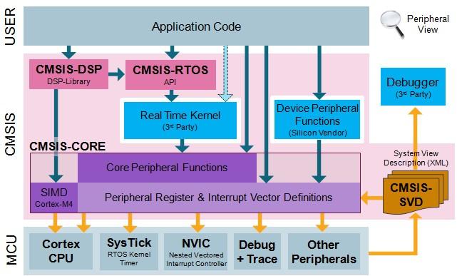 关于CMSIS库的笔记