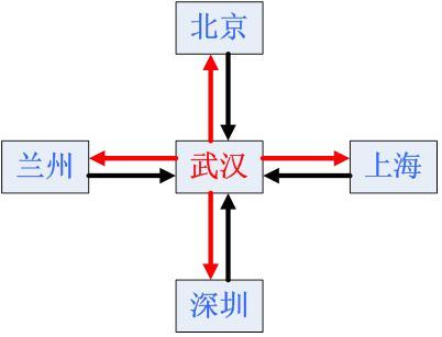 更易懂的PCB抄板布线技术