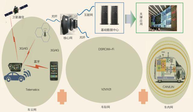 智能网联汽车标准体系分析