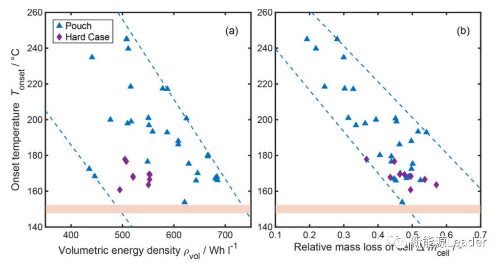 戴姆勒:大容量动力电池热失控中都产生了哪些气体?