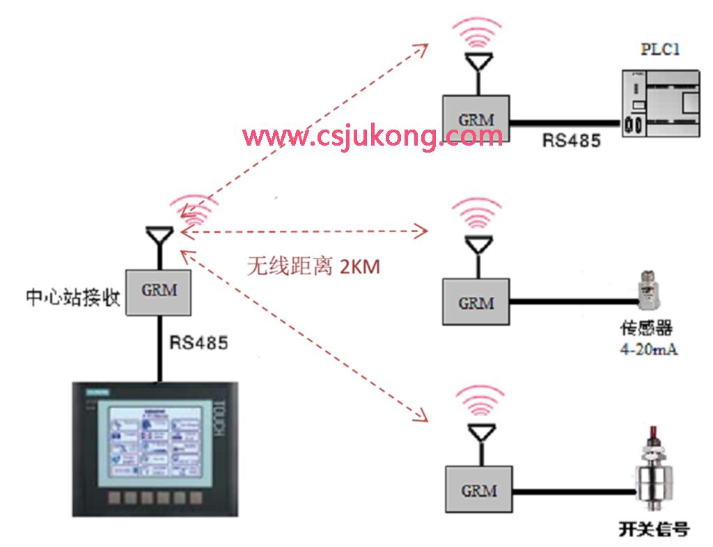 触摸屏与plc,传感器之间的无线通讯方案
