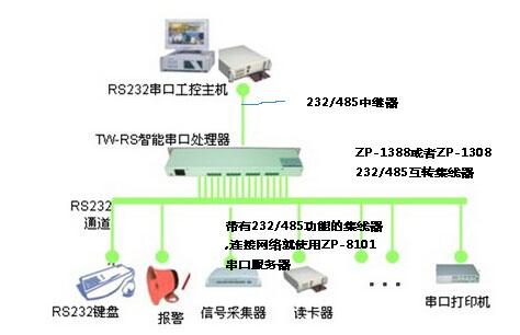如何将232/485串口转成网络通信以及作为485中继延长集线器的原理是