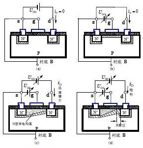 图1  n沟道mos管基本工作原理示意图