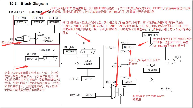 SAM4E Xplain Pro学习教程朋仔连载(五)-实时时钟定时RTT